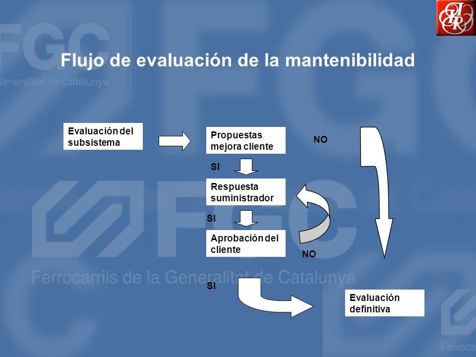 Flujo de evaluación de la mantenibilidad