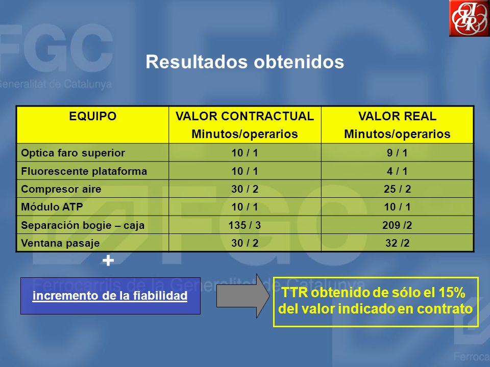 + Resultados obtenidos TTR obtenido de sólo el 15%