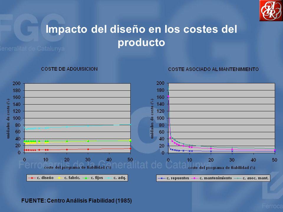 Impacto del diseño en los costes del producto
