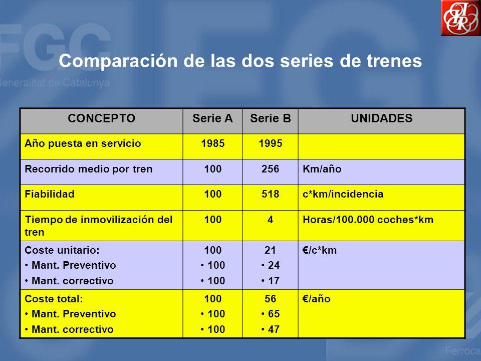 Comparación de las dos series de trenes