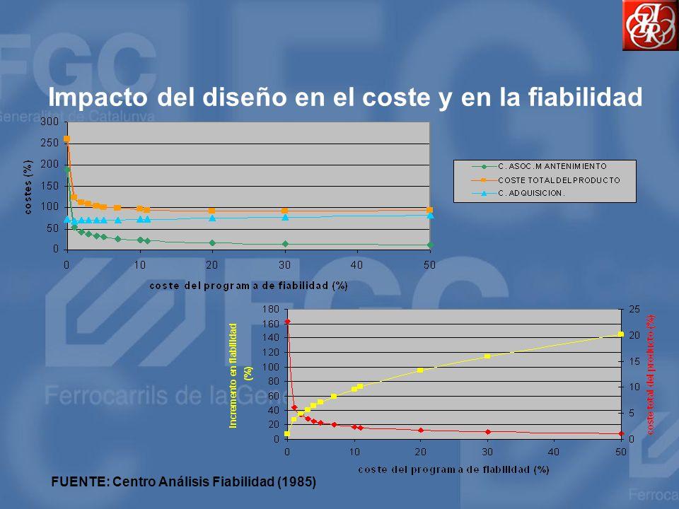 Impacto del diseño en el coste y en la fiabilidad