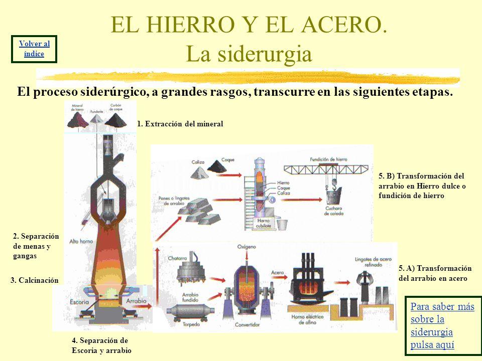 EL HIERRO Y EL ACERO. La siderurgia