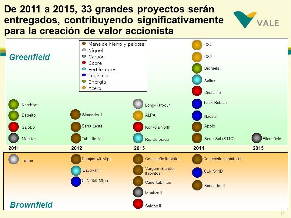 De 2011 a 2015, 33 grandes proyectos serán entregados, contribuyendo significativamente para la creación de valor accionista