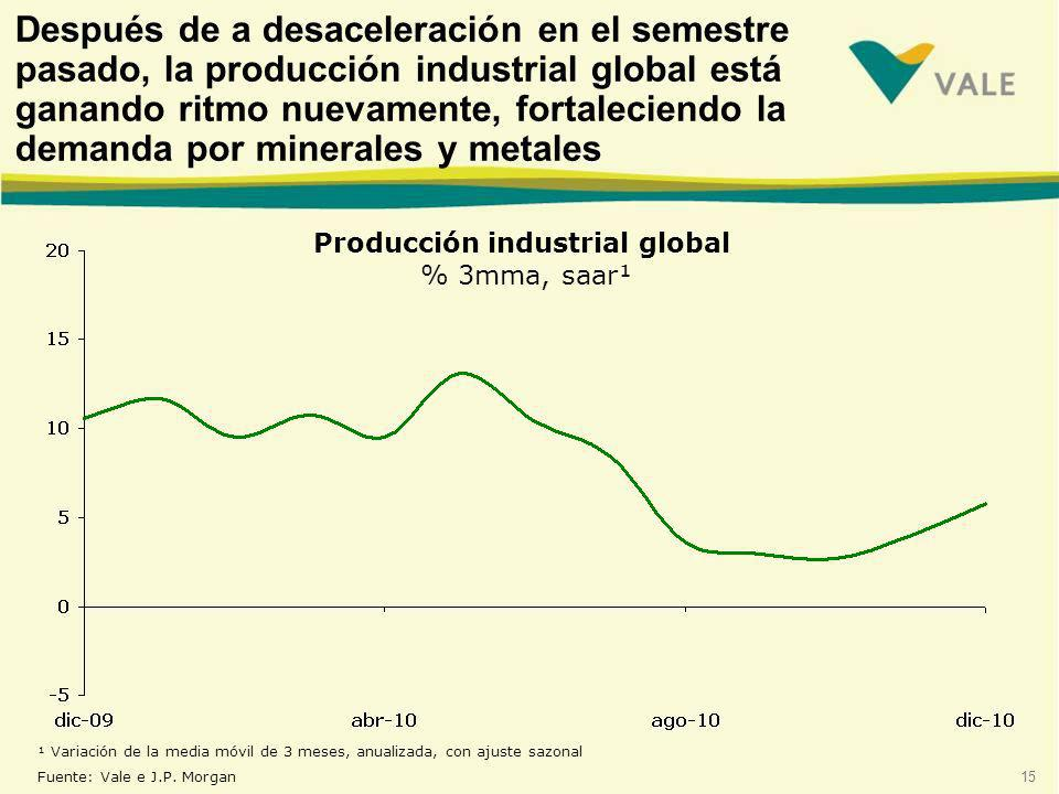 Producción industrial global