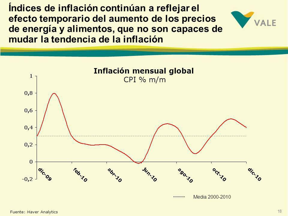 Inflación mensual global