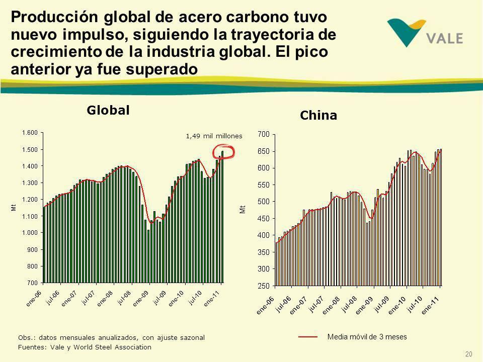 Producción global de acero carbono tuvo nuevo impulso, siguiendo la trayectoria de crecimiento de la industria global. El pico anterior ya fue superado