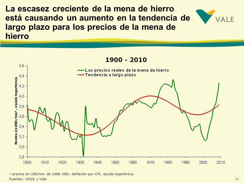 La escasez creciente de la mena de hierro está causando un aumento en la tendencia de largo plazo para los precios de la mena de hierro