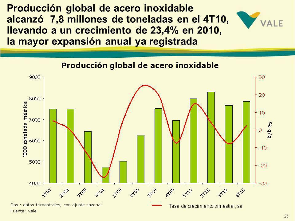 Producción global de acero inoxidable alcanzó 7,8 millones de toneladas en el 4T10, llevando a un crecimiento de 23,4% en 2010, la mayor expansión anual ya registrada