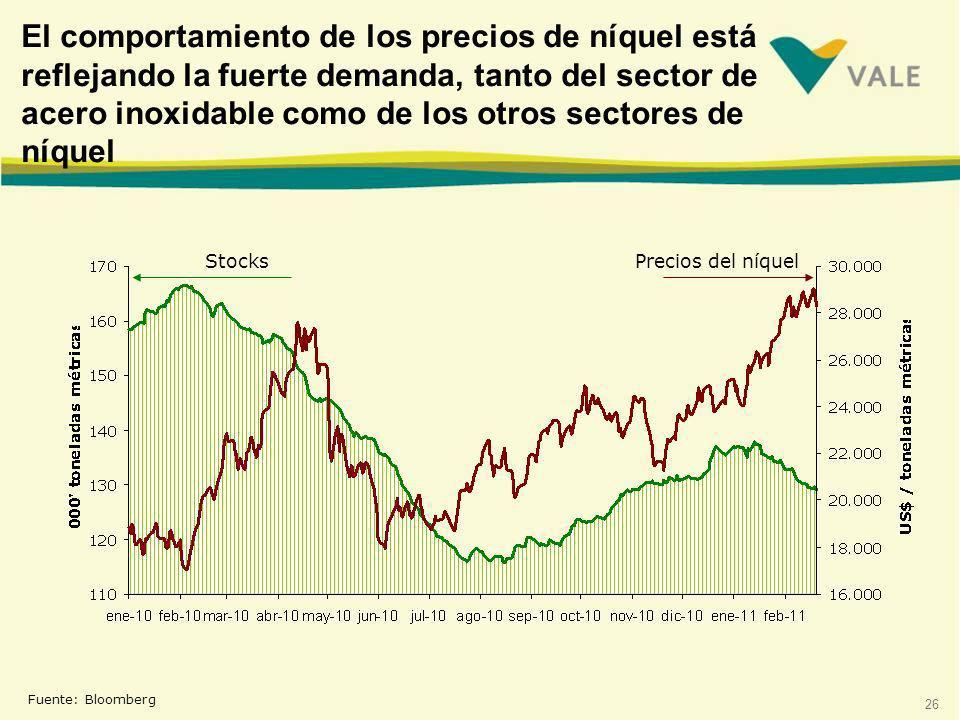 El comportamiento de los precios de níquel está reflejando la fuerte demanda, tanto del sector de acero inoxidable como de los otros sectores de níquel