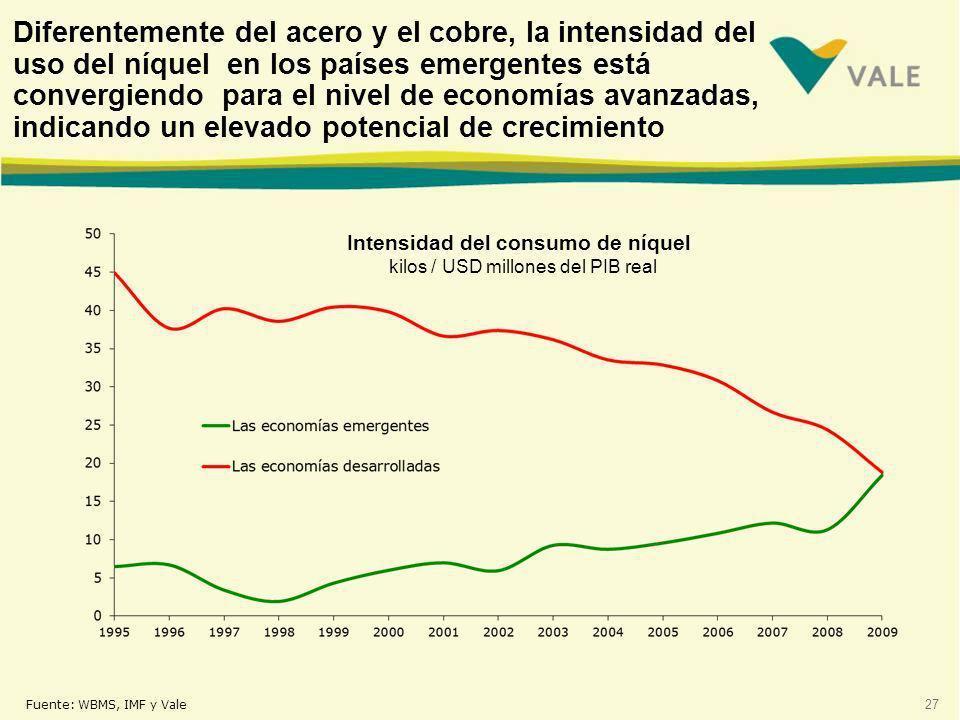 Diferentemente del acero y el cobre, la intensidad del uso del níquel en los países emergentes está convergiendo para el nivel de economías avanzadas, indicando un elevado potencial de crecimiento