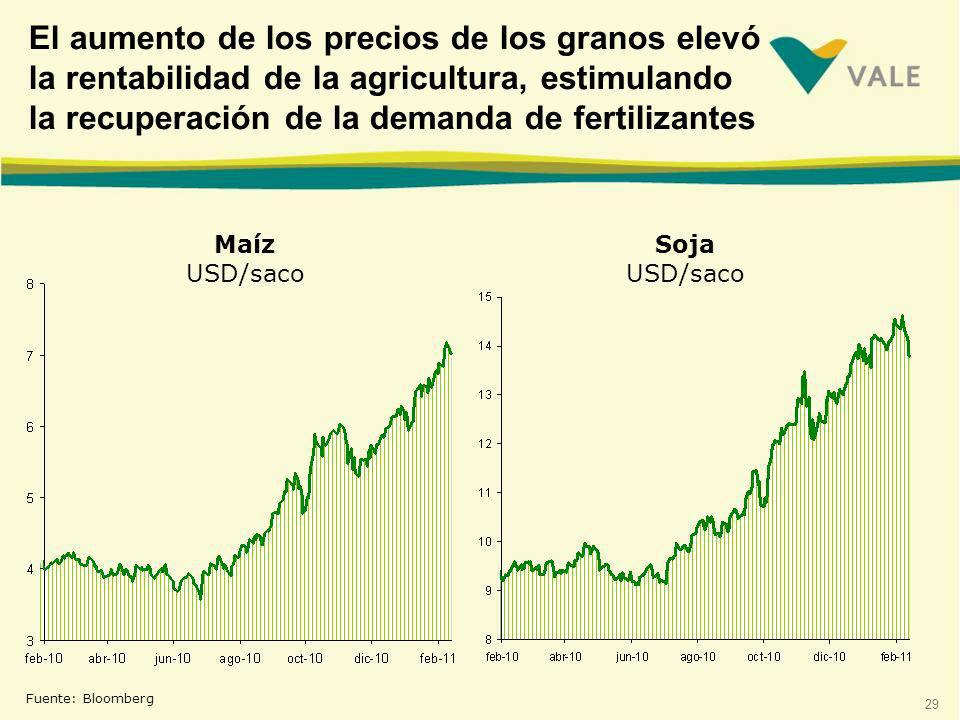 El aumento de los precios de los granos elevó la rentabilidad de la agricultura, estimulando la recuperación de la demanda de fertilizantes