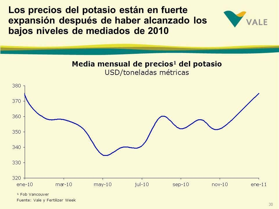 Media mensual de precios1 del potasio