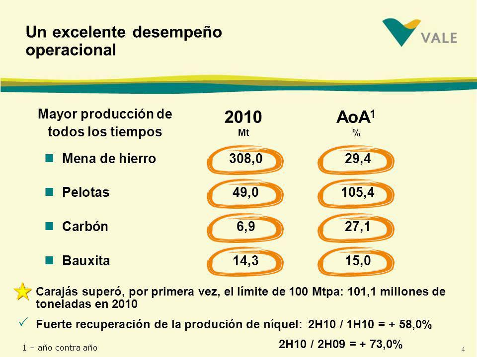 2010 Mt AoA1 % Un excelente desempeño operacional Mayor producción de