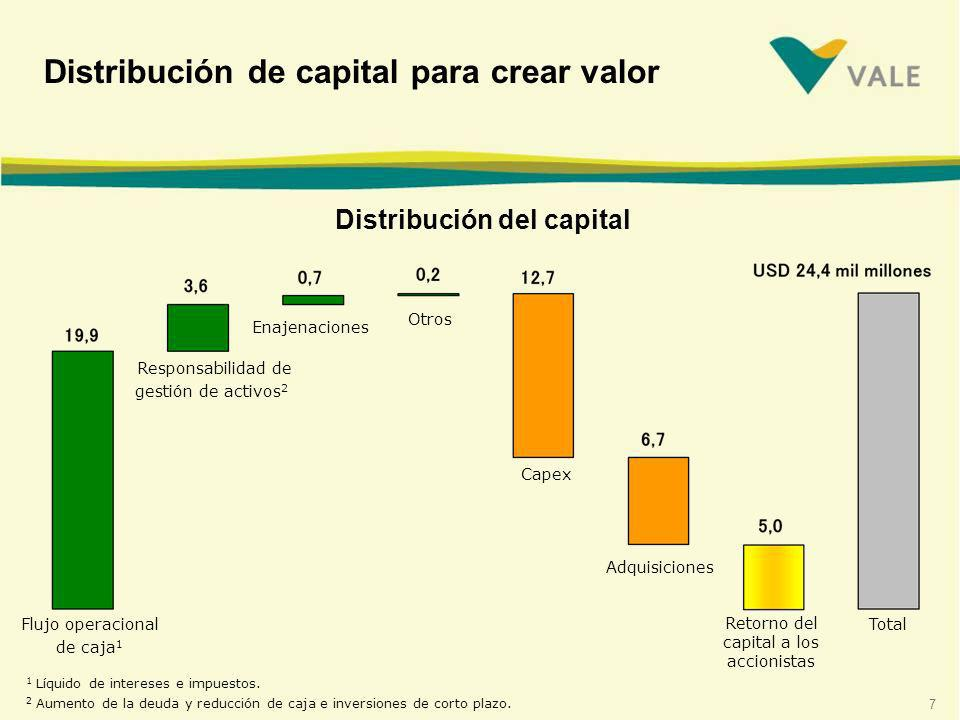Distribución de capital para crear valor