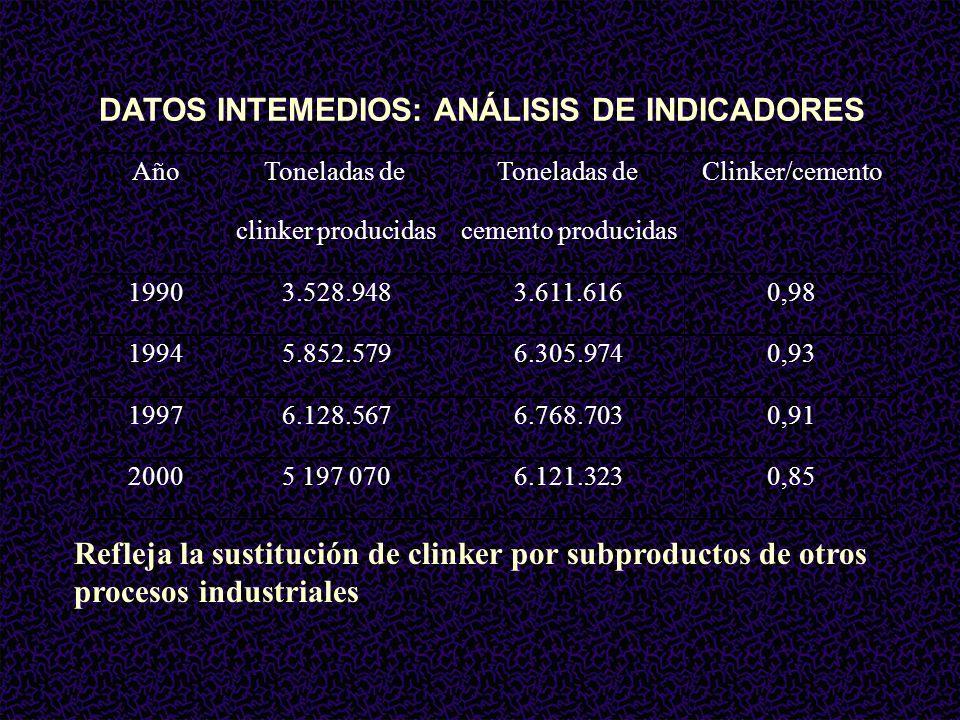 DATOS INTEMEDIOS: ANÁLISIS DE INDICADORES