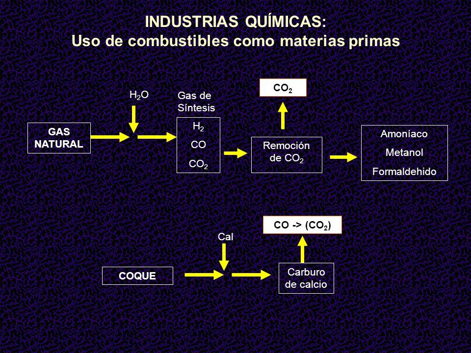 Uso de combustibles como materias primas