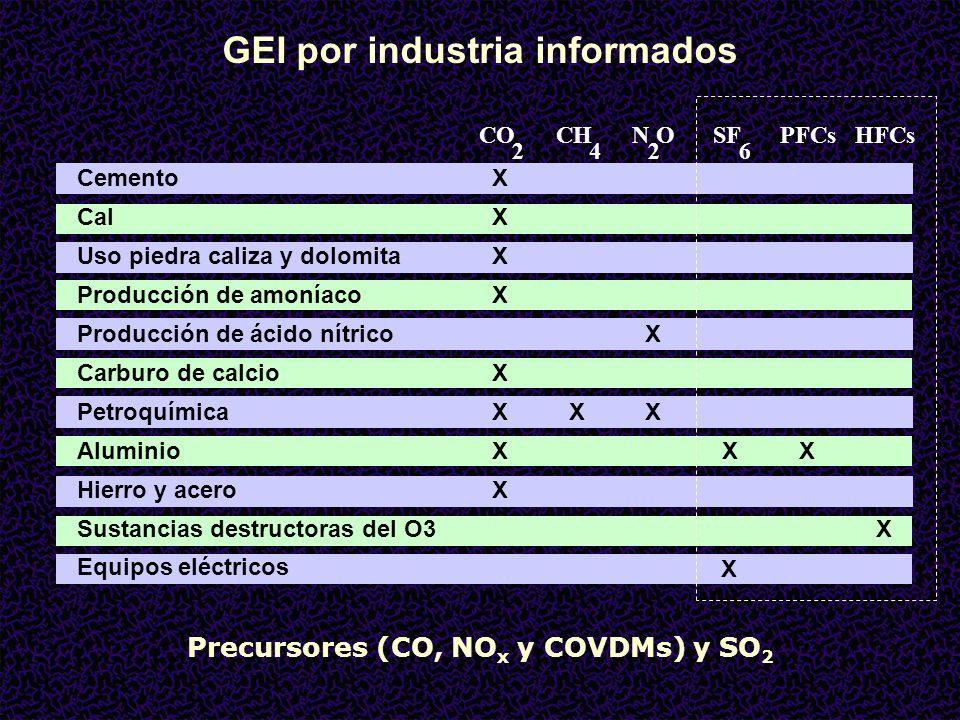 GEI por industria informados Precursores (CO, NOx y COVDMs) y SO2
