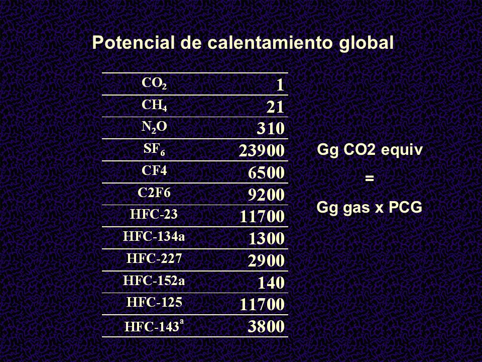 Potencial de calentamiento global