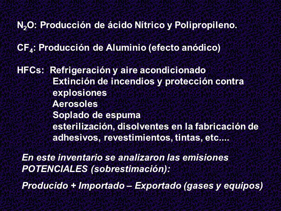 N2O: Producción de ácido Nítrico y Polipropileno.