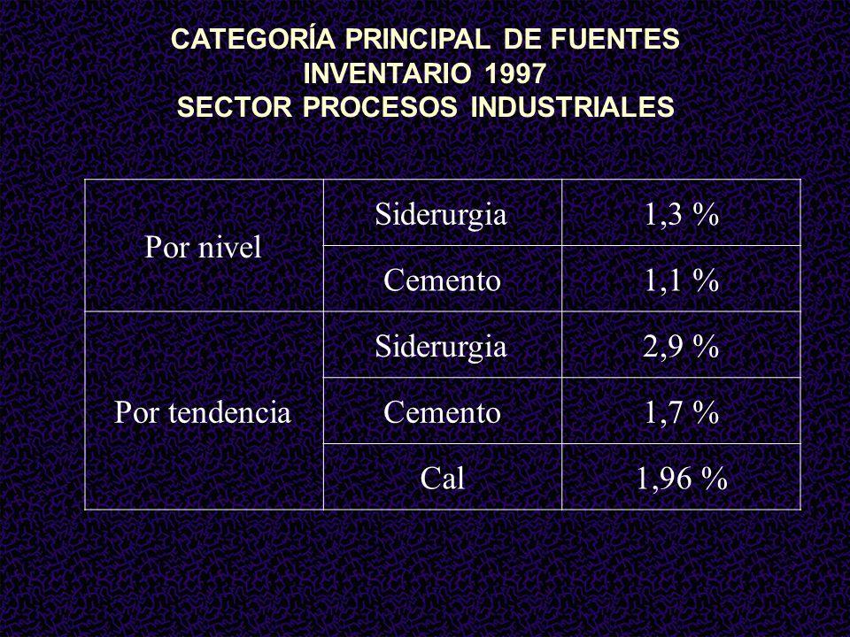 CATEGORÍA PRINCIPAL DE FUENTES SECTOR PROCESOS INDUSTRIALES