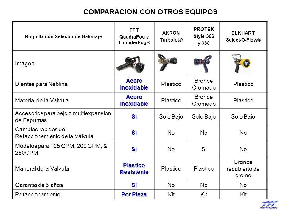 COMPARACION CON OTROS EQUIPOS
