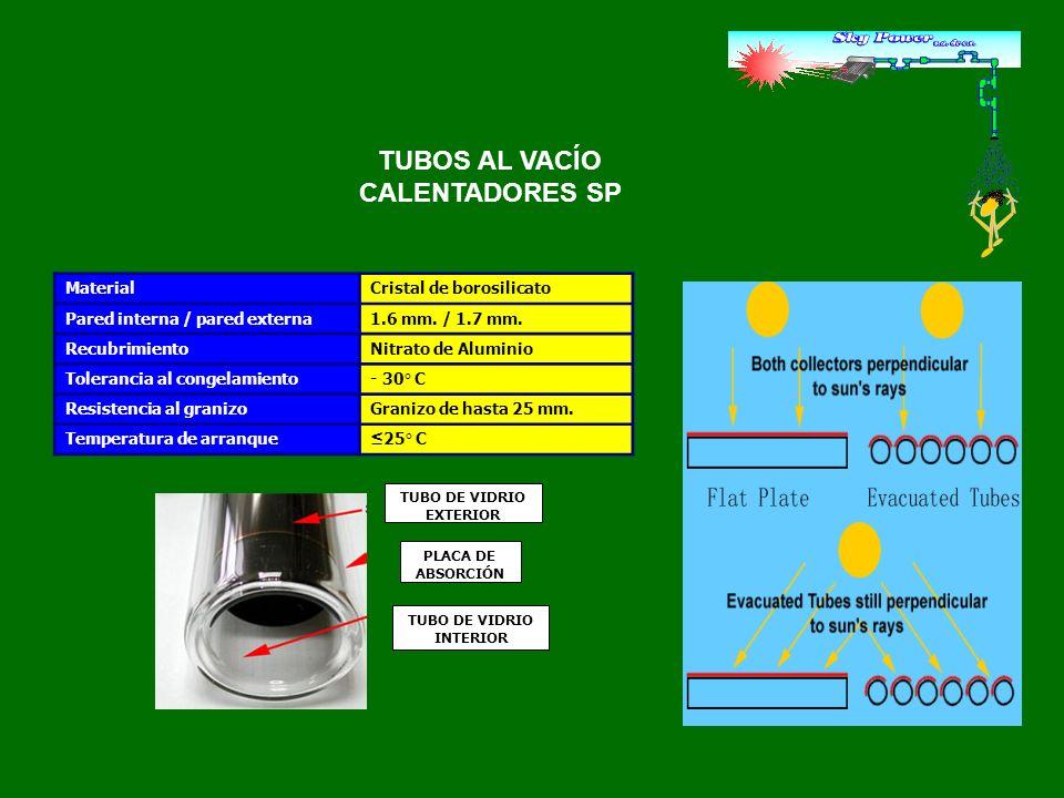 TUBO DE VIDRIO EXTERIOR TUBO DE VIDRIO INTERIOR