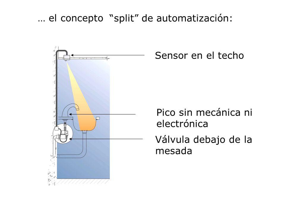 split de automatización: