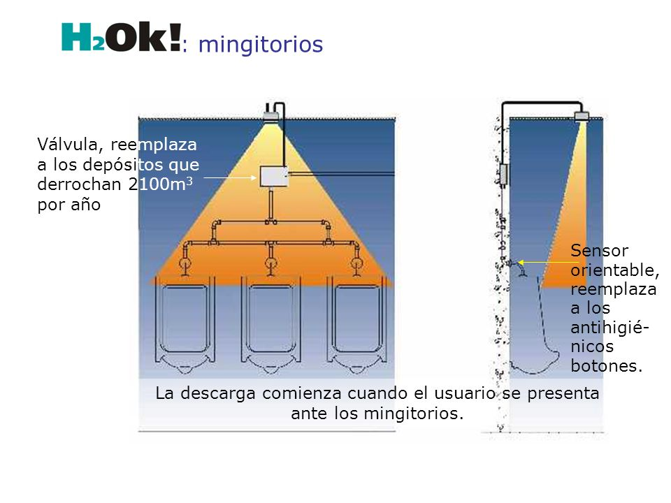 : mingitorios Válvula, reemplaza a los depósitos que derrochan 2100m3 por año. Sensor orientable, reemplaza a los antihigié-nicos botones.