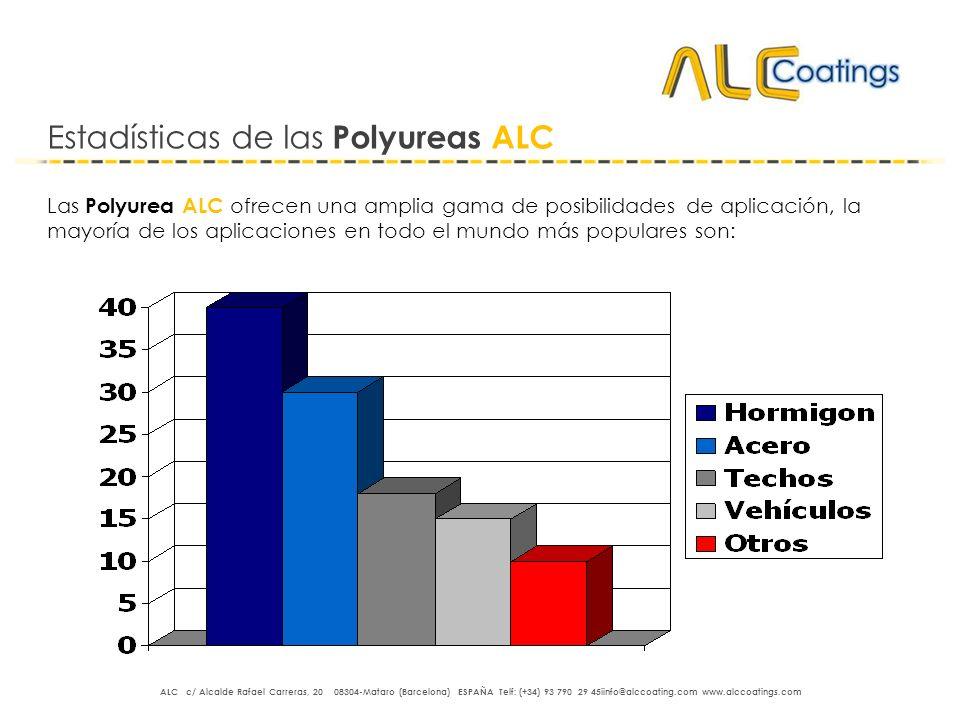 Estadísticas de las Polyureas ALC