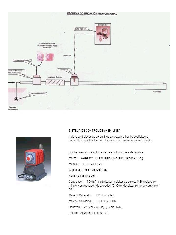 SISTEMA DE CONTROL DE pH EN LINEA