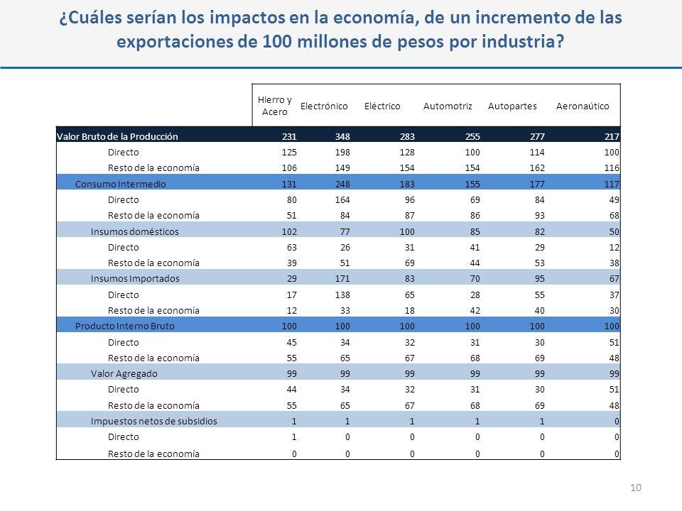 ¿Cuáles serían los impactos en la economía, de un incremento de las exportaciones de 100 millones de pesos por industria