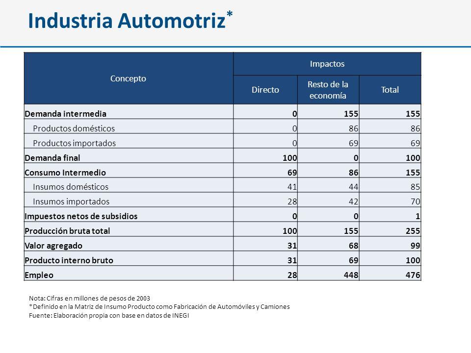 Industria Automotriz*