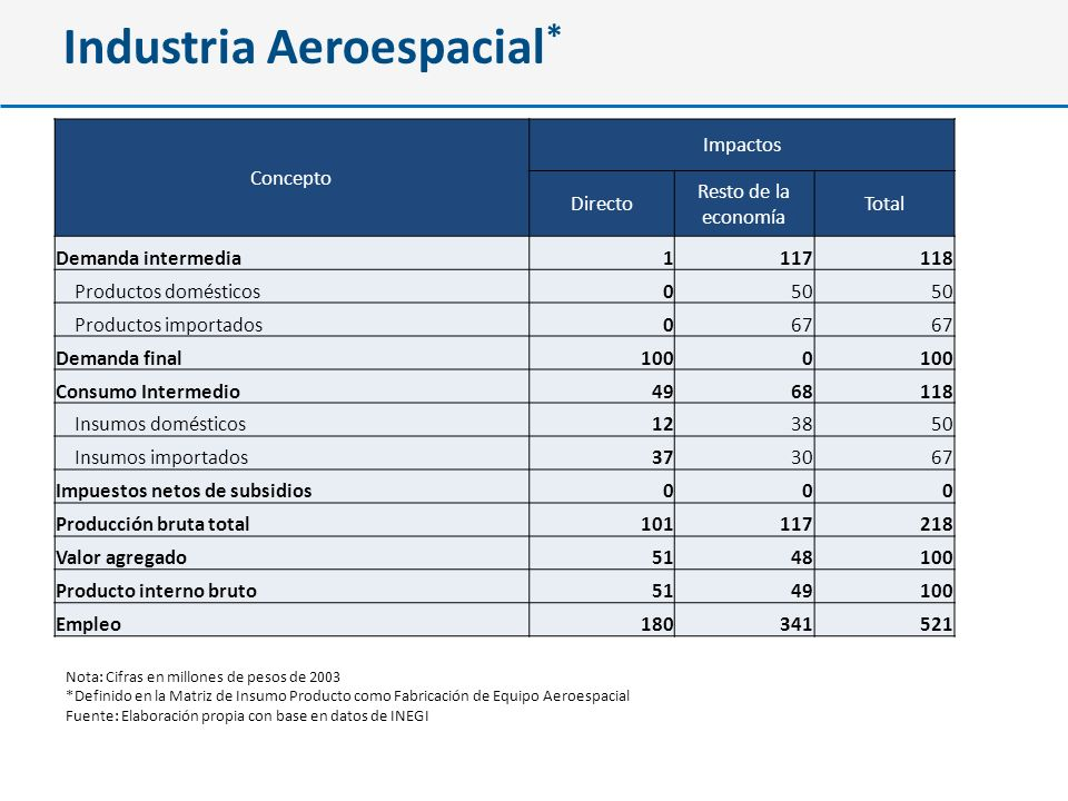 Industria Aeroespacial*