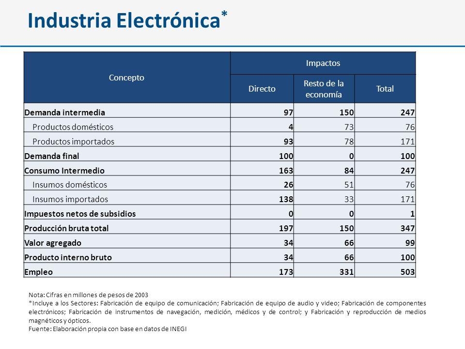 Industria Electrónica*