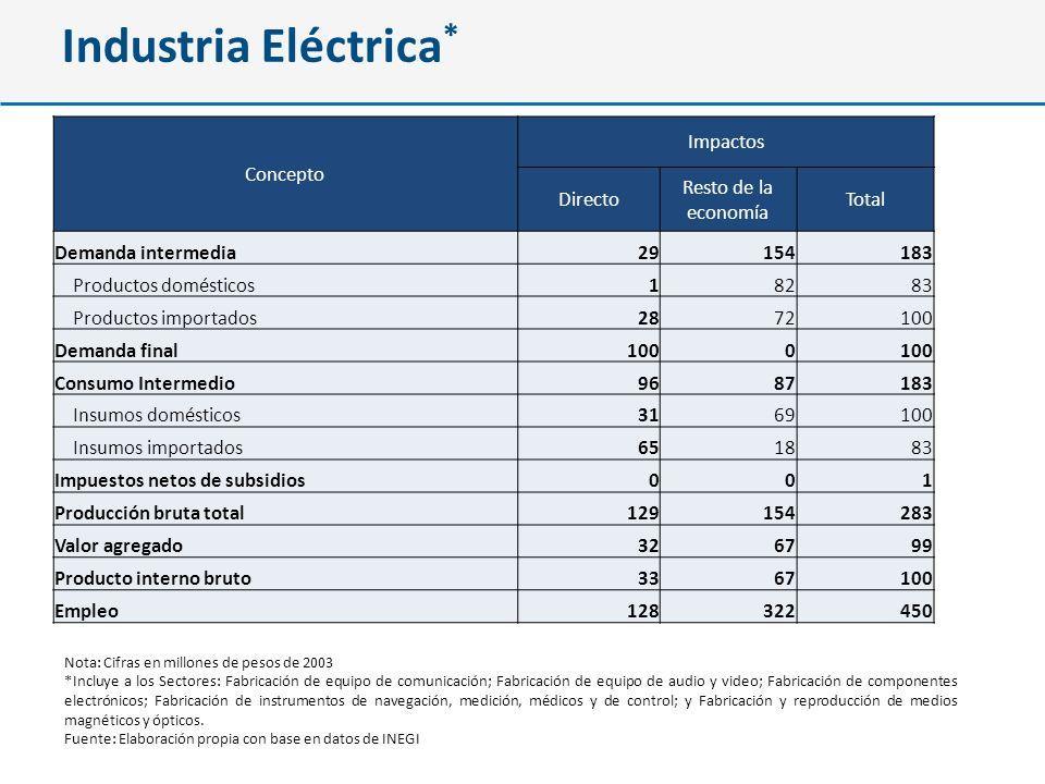Industria Eléctrica* Concepto Impactos Directo Resto de la economía