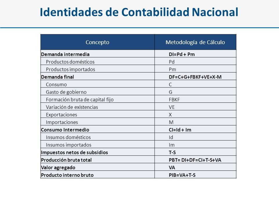 Identidades de Contabilidad Nacional