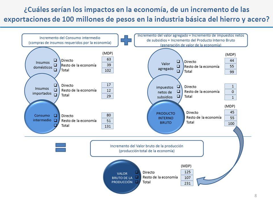 ¿Cuáles serían los impactos en la economía, de un incremento de las exportaciones de 100 millones de pesos en la industria básica del hierro y acero