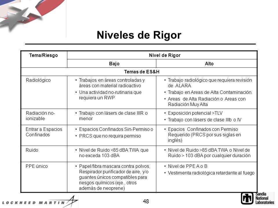 Niveles de Rigor 48 Tema/Riesgo Nivel de Rigor Bajo Alto Temas de ES&H