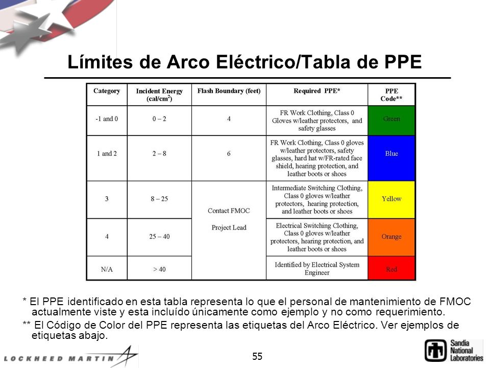 Límites de Arco Eléctrico/Tabla de PPE