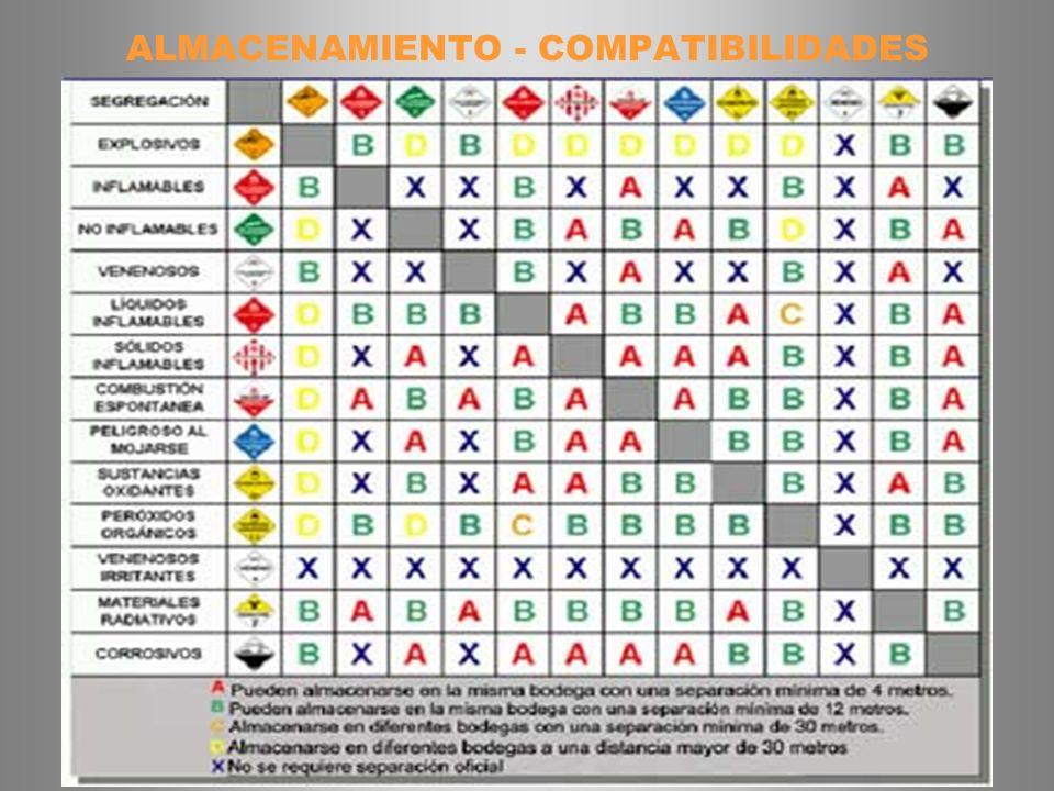 ALMACENAMIENTO - COMPATIBILIDADES