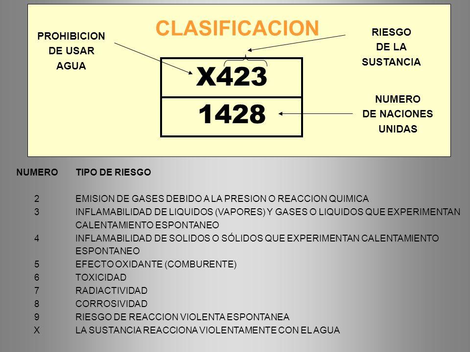 X423 1428 CLASIFICACION RIESGO PROHIBICION DE LA DE USAR SUSTANCIA