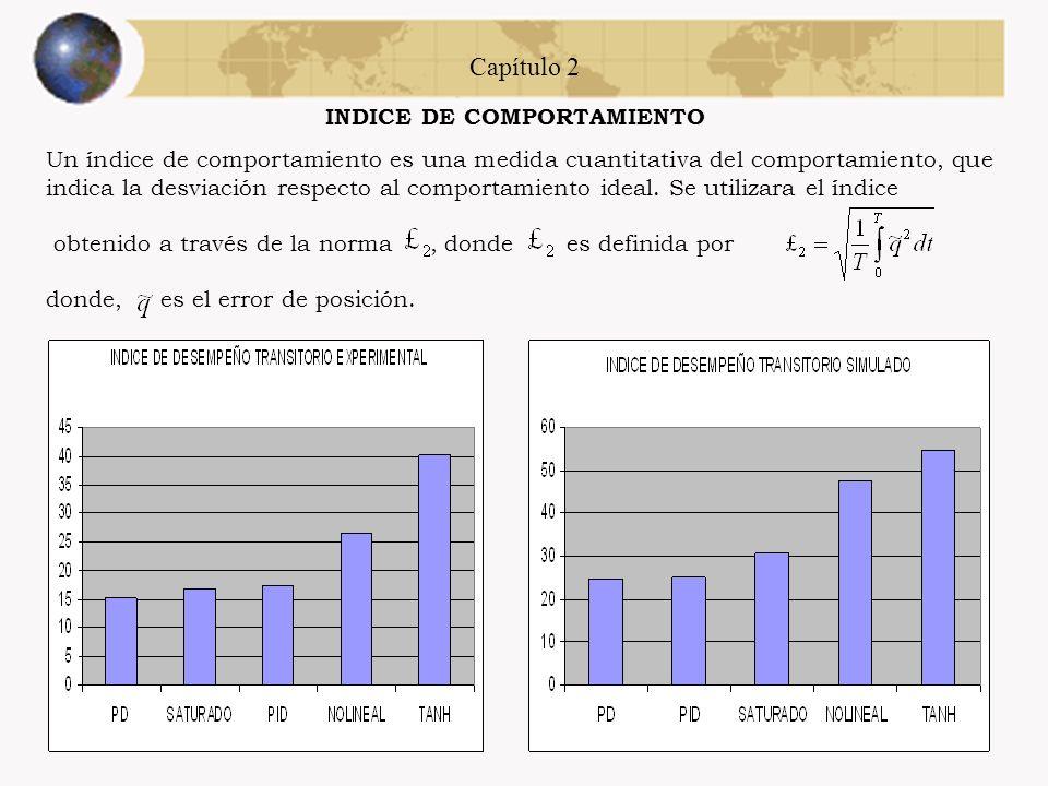 INDICE DE COMPORTAMIENTO