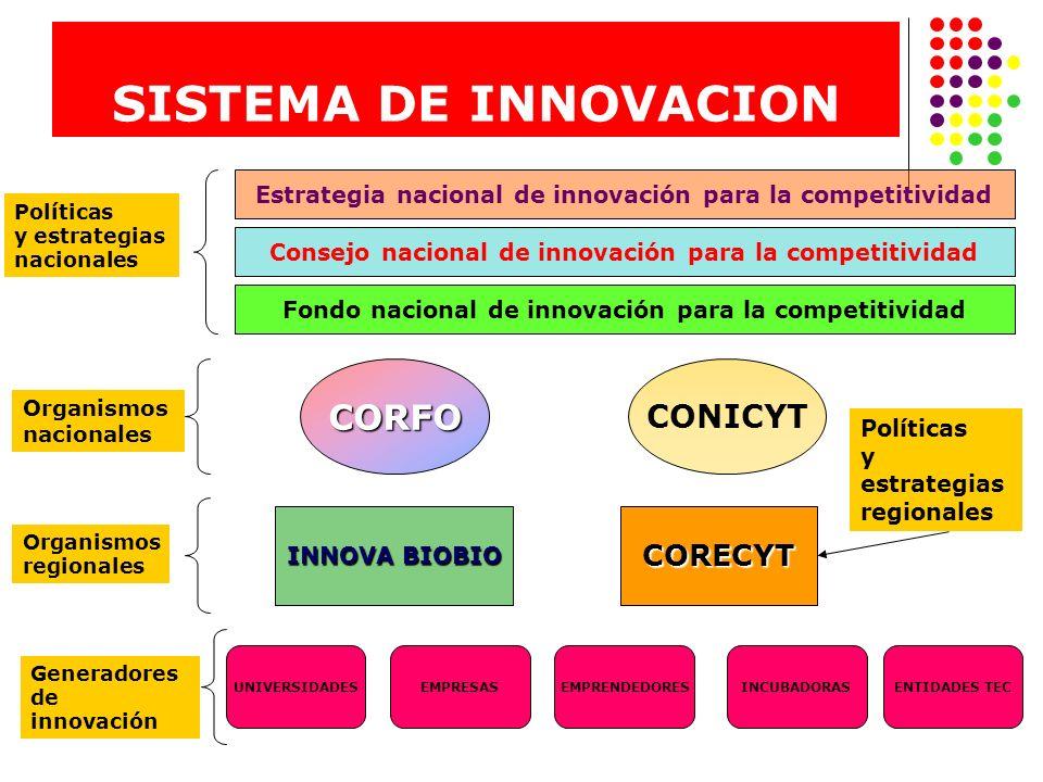 SISTEMA DE INNOVACION CORFO CONICYT CORECYT