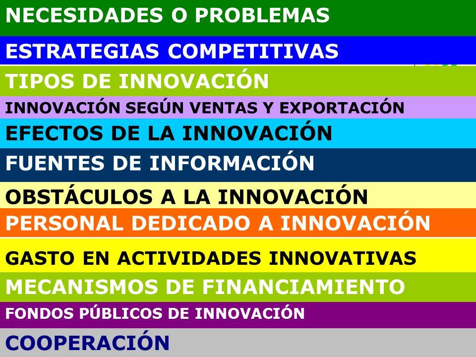 NECESIDADES O PROBLEMAS ESTRATEGIAS COMPETITIVAS TIPOS DE INNOVACIÓN