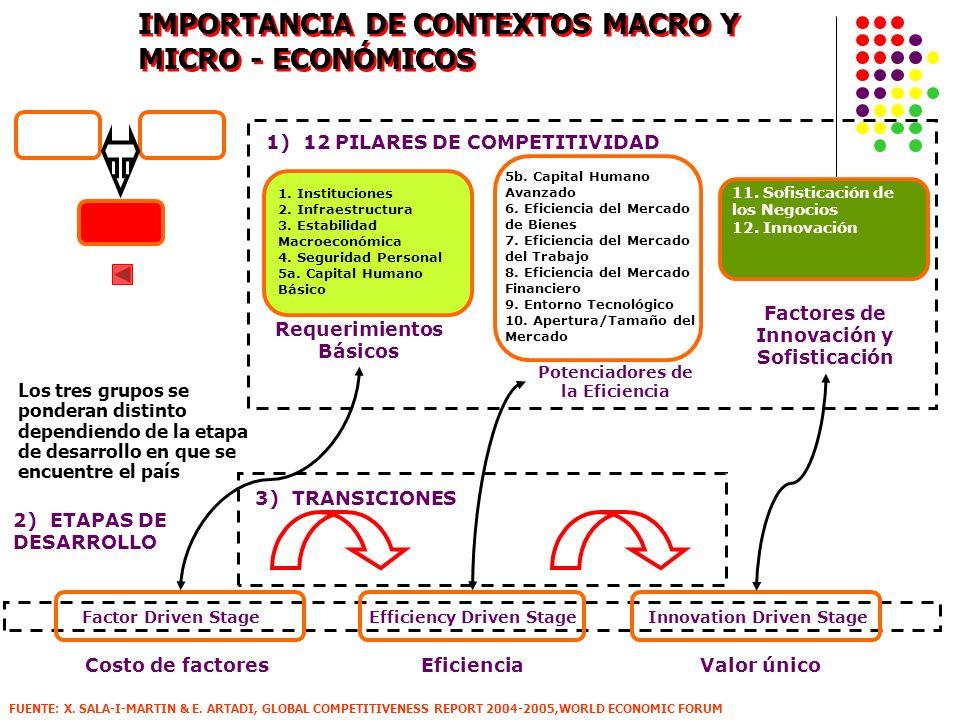 IMPORTANCIA DE CONTEXTOS MACRO Y MICRO - ECONÓMICOS