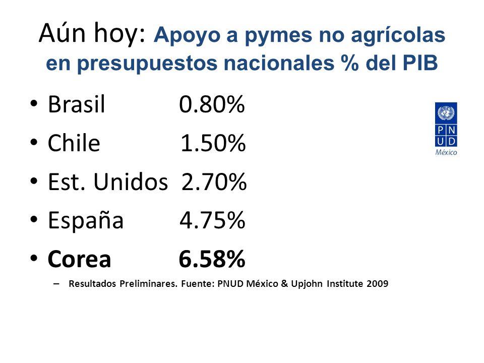 Aún hoy: Apoyo a pymes no agrícolas en presupuestos nacionales % del PIB