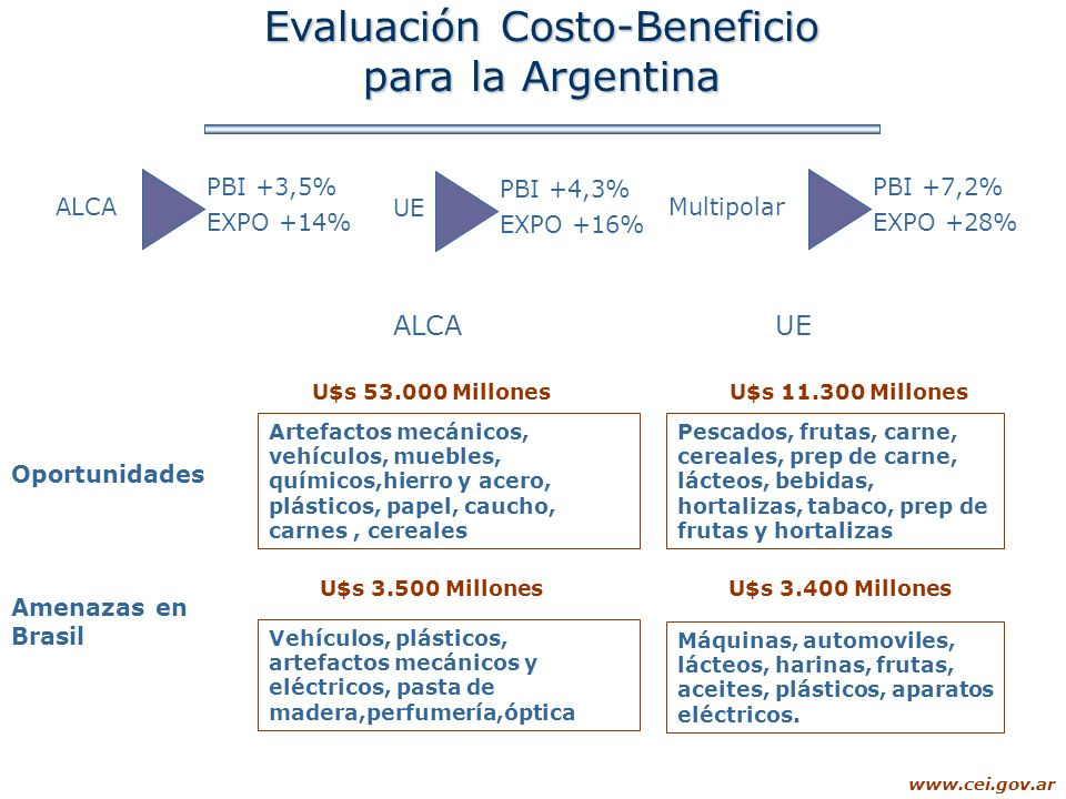 Evaluación Costo-Beneficio
