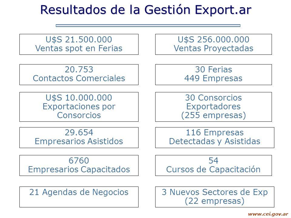 Resultados de la Gestión Export.ar