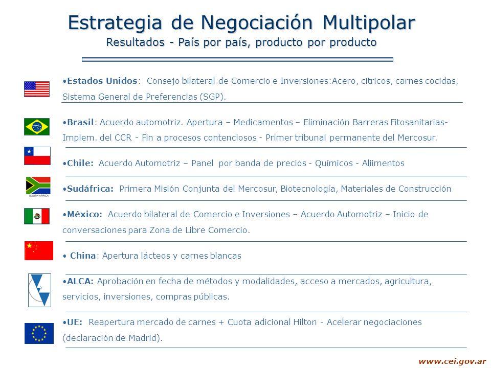 Estrategia de Negociación Multipolar
