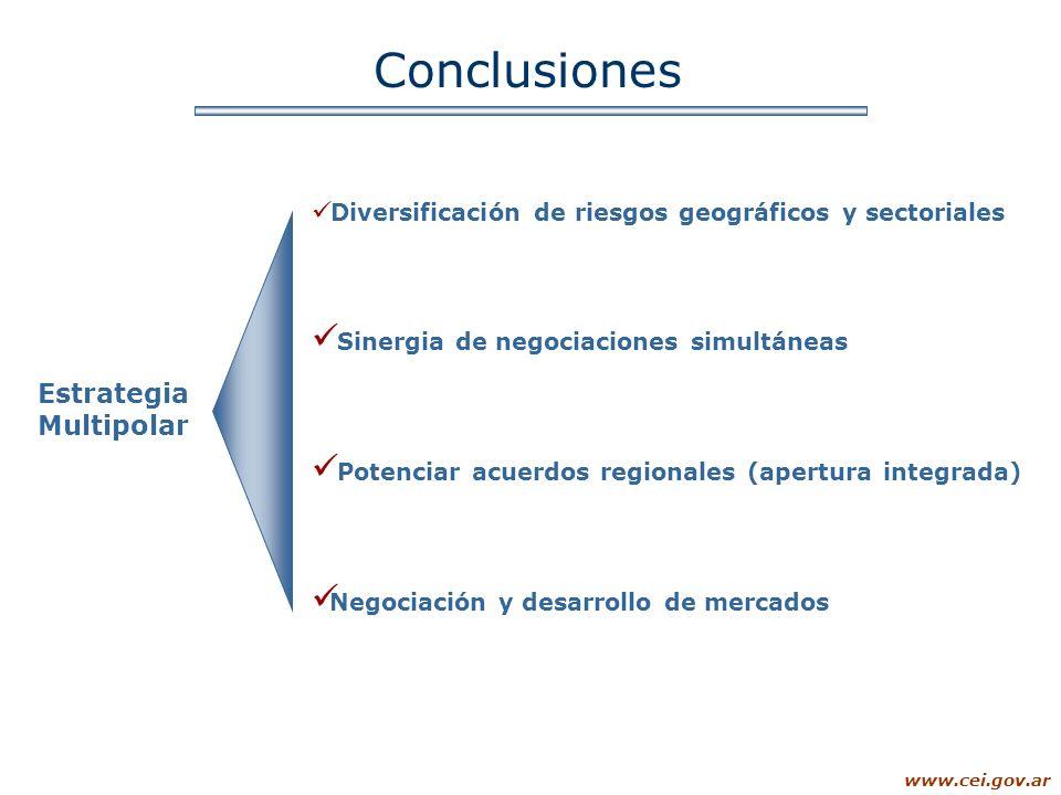 Conclusiones Estrategia Multipolar